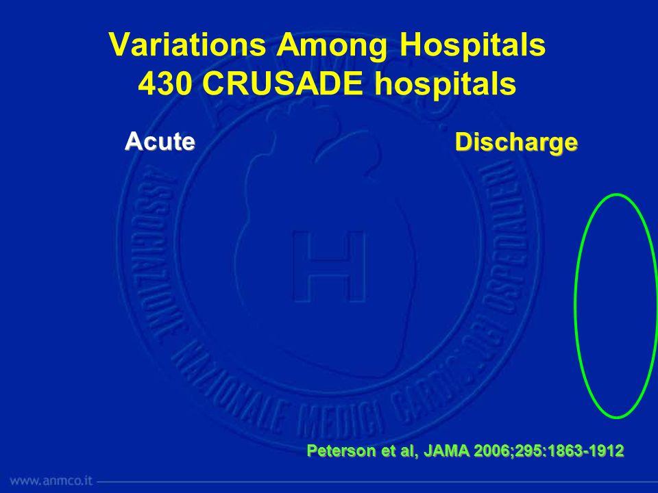 Variations Among Hospitals 430 CRUSADE hospitals