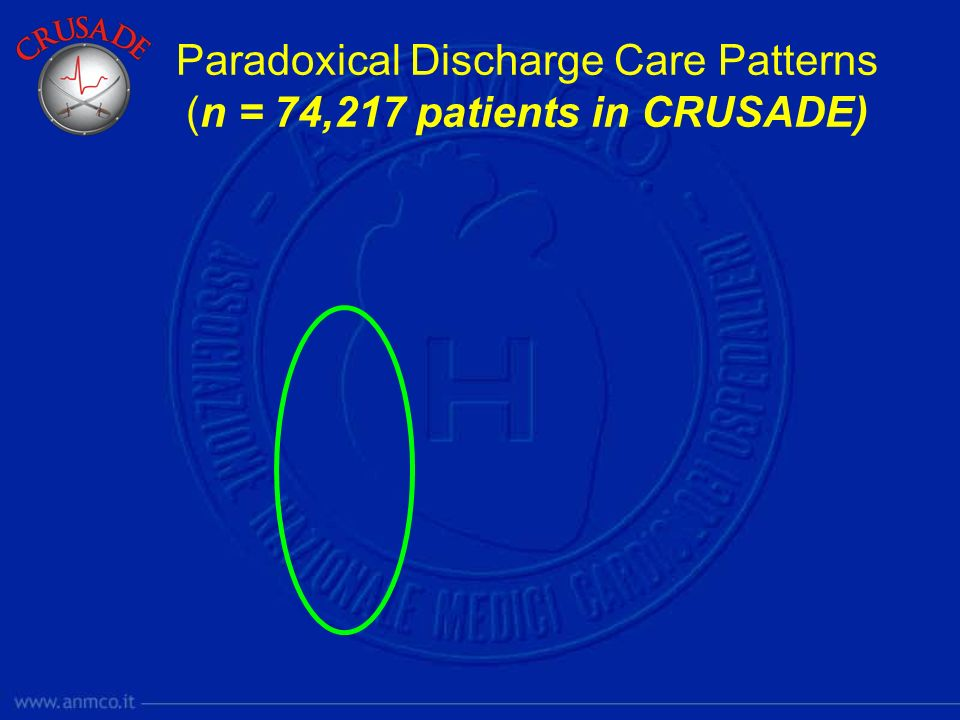 Paradoxical Discharge Care Patterns (n = 74,217 patients in CRUSADE)