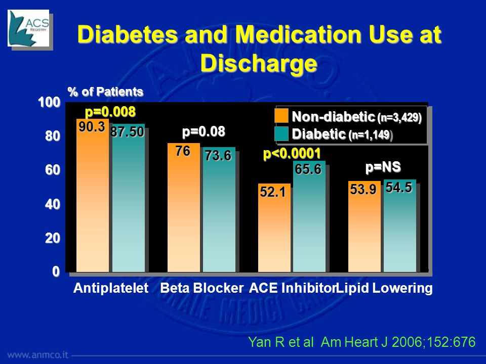 Diabetes and Medication Use at Discharge
