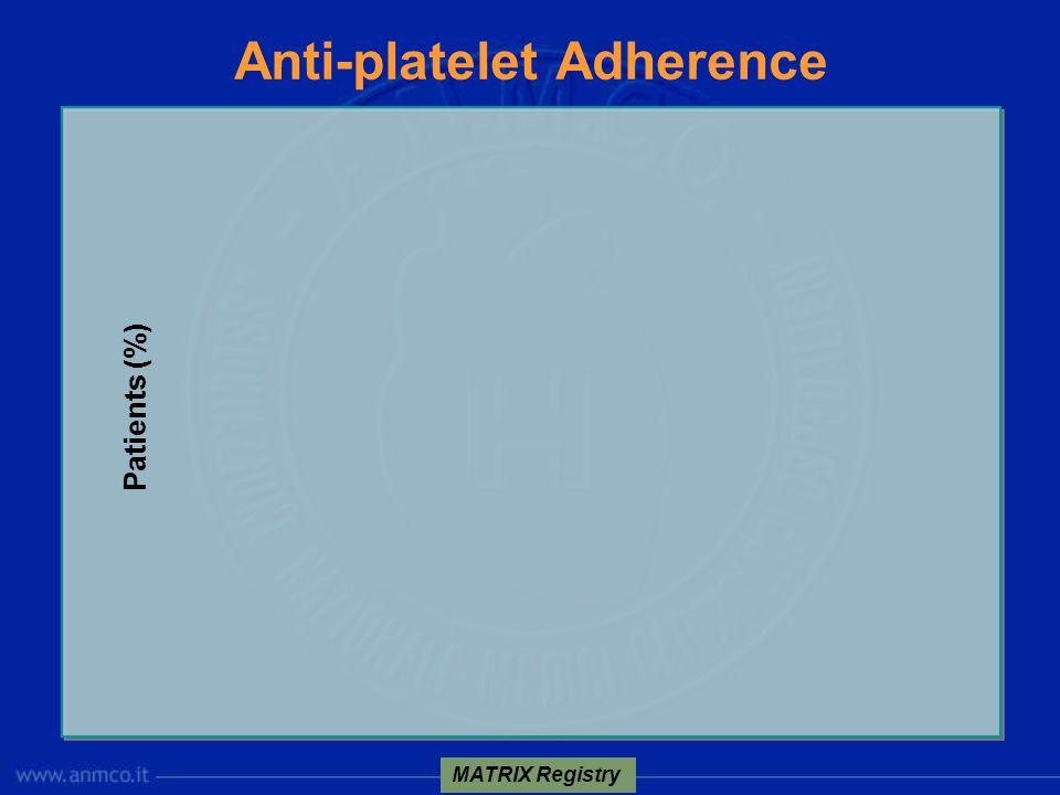 Anti-platelet Adherence