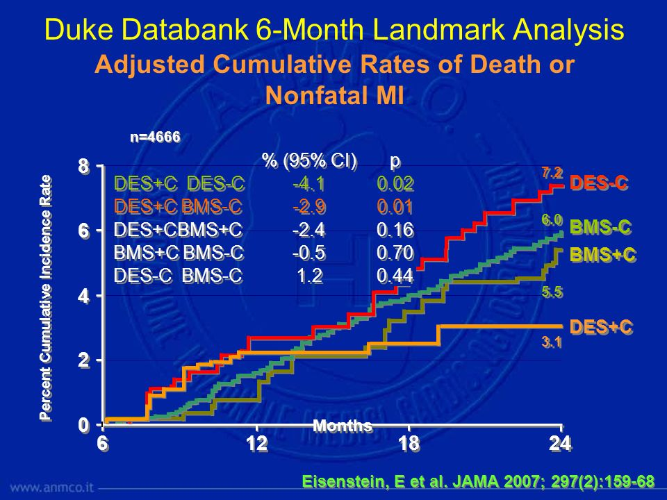 Duke Databank 6-Month Landmark Analysis Adjusted Cumulative Rates of Death or Nonfatal MI