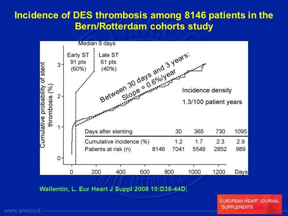 Incidence of DES thrombosis among 8146 patients in the Bern/Rotterdam cohorts study