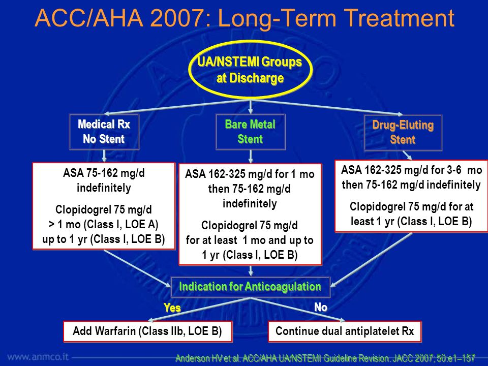 ACC/AHA 2007: Long-Term Treatment