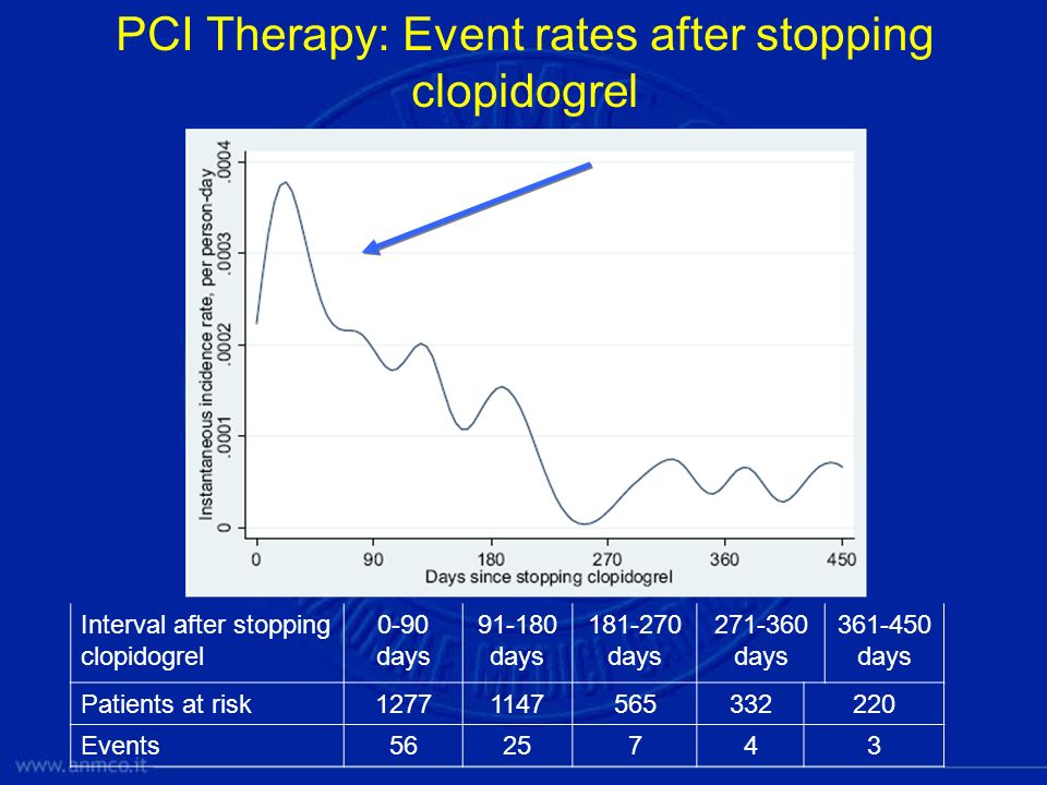 PCI Therapy: Event rates after stopping clopidogrel