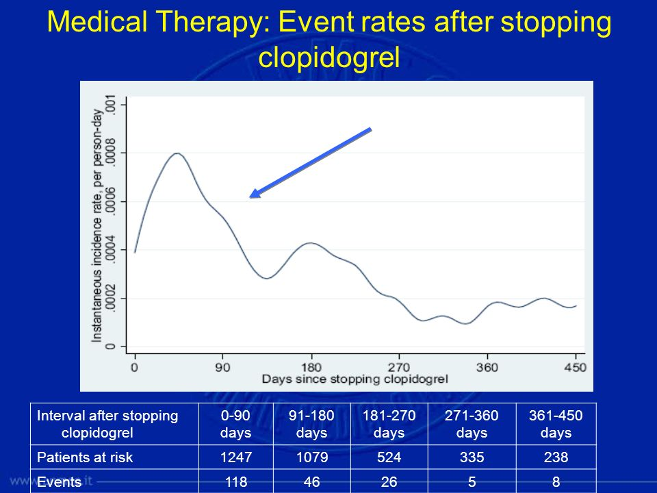 Medical Therapy: Event rates after stopping clopidogrel