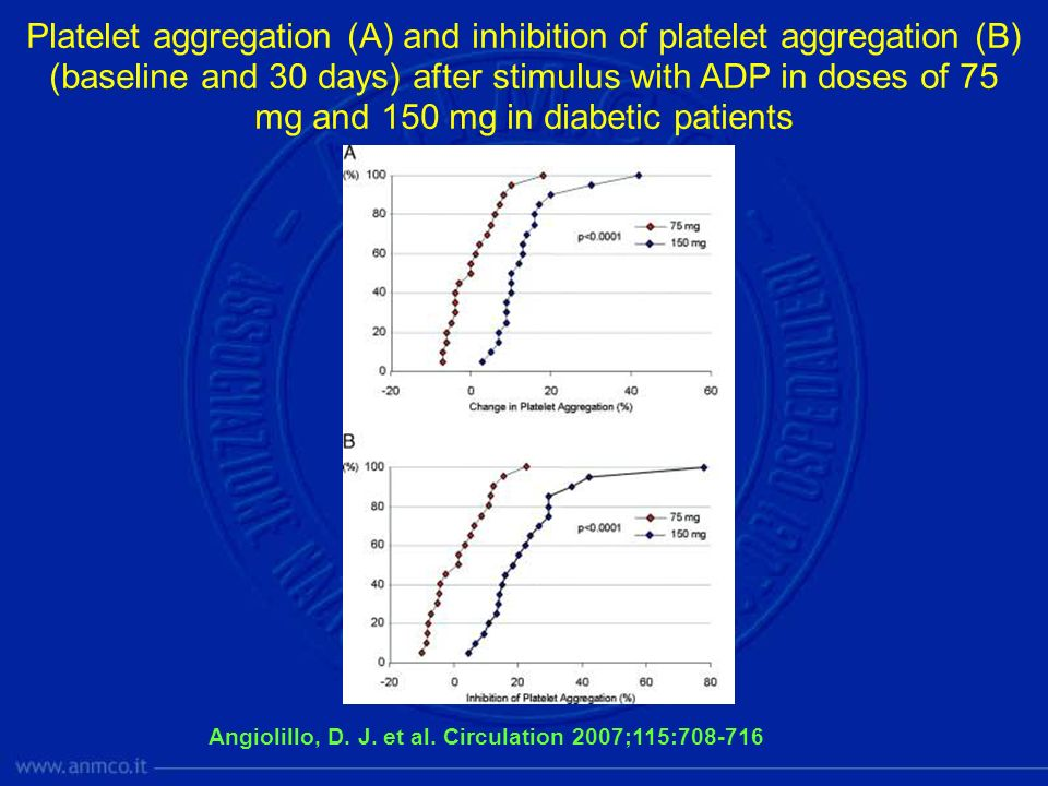 Platelet aggregation (A) and inhibition of platelet aggregation (B) (baseline and 30 days) after stimulus with ADP in doses of 75 mg and 150 mg in diabetic patients