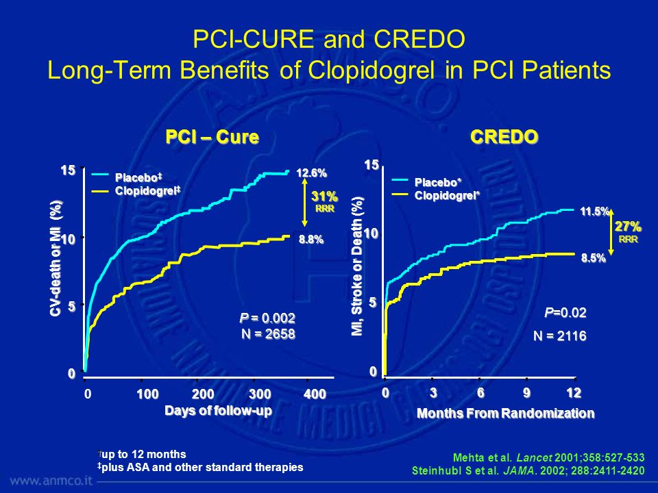 PCI-CURE and CREDO Long-Term Benefits of Clopidogrel in PCI Patients