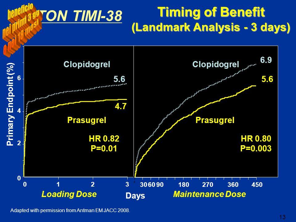 Timing of Benefit (Landmark Analysis - 3 days)