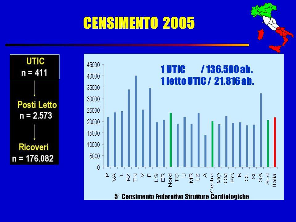1 UTIC / 136.500 ab. 1 letto UTIC / 21.816 ab. CENSIMENTO 2005