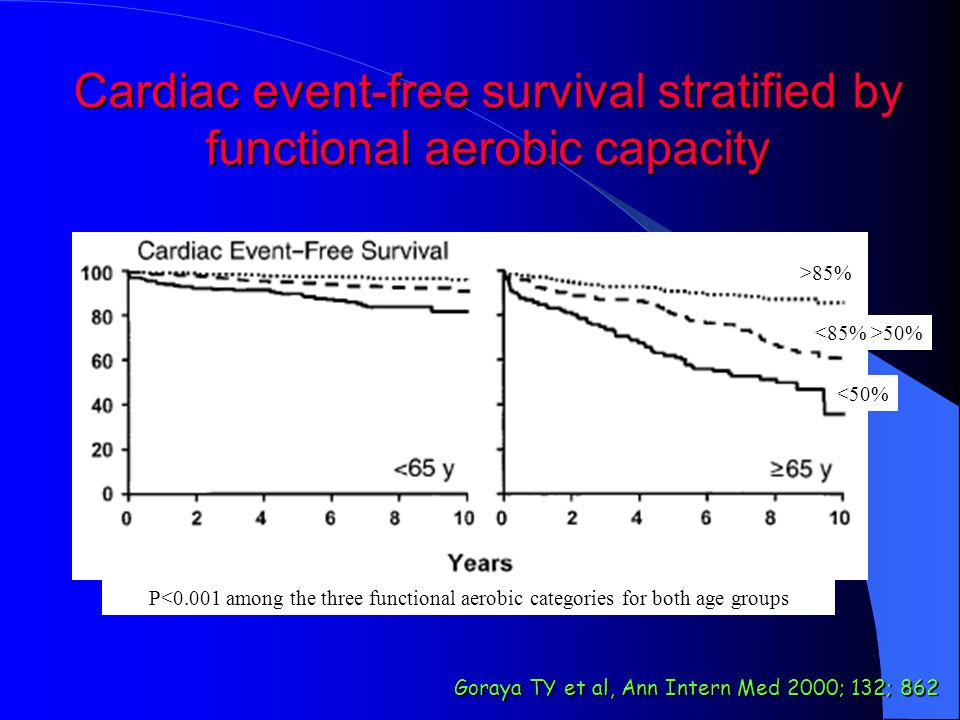 Cardiac event-free survival stratified by functional aerobic capacity
