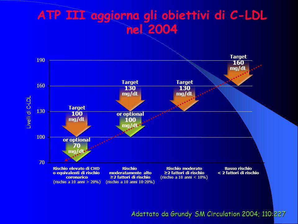 ATP III aggiorna gli obiettivi di C-LDL nel 2004