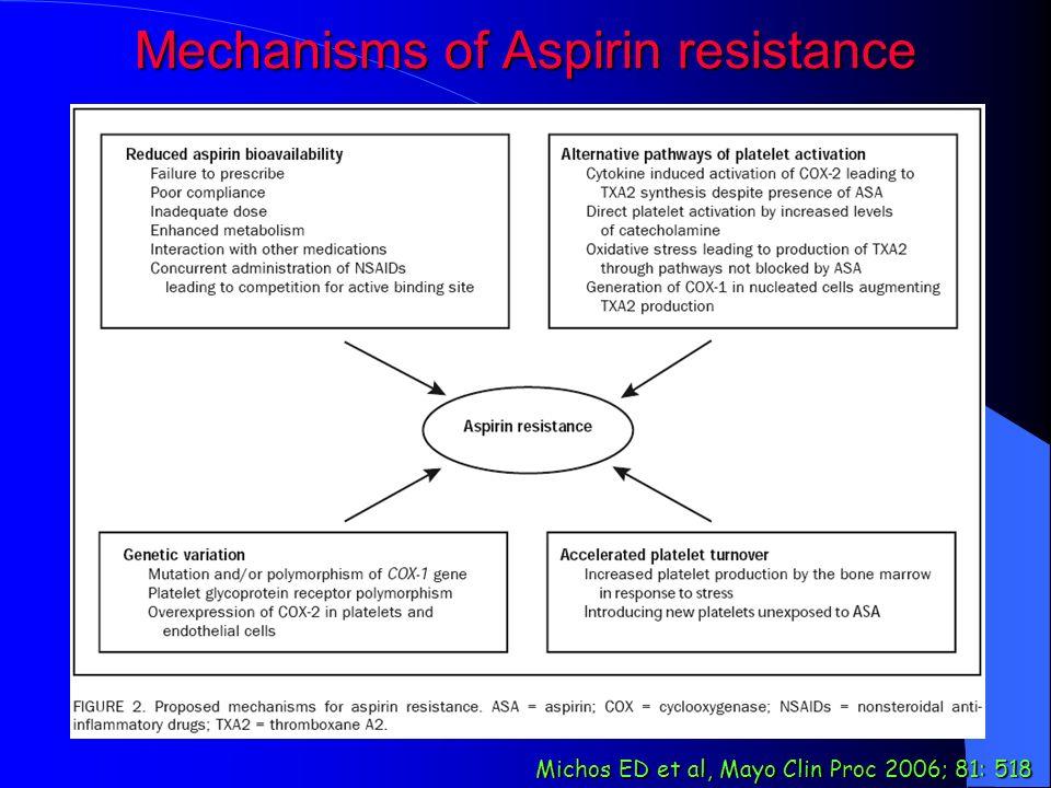 Mechanisms of Aspirin resistance