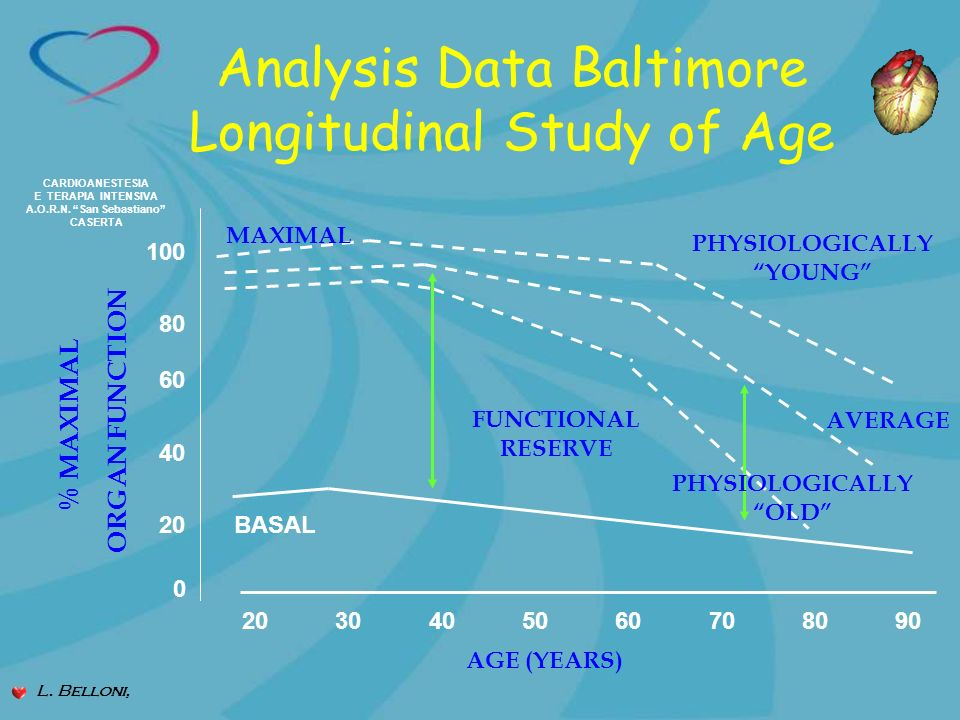 Analysis Data Baltimore Longitudinal Study of Age