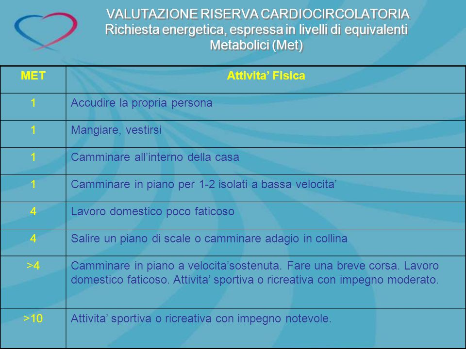 VALUTAZIONE RISERVA CARDIOCIRCOLATORIA Richiesta energetica, espressa in livelli di equivalenti Metabolici (Met)