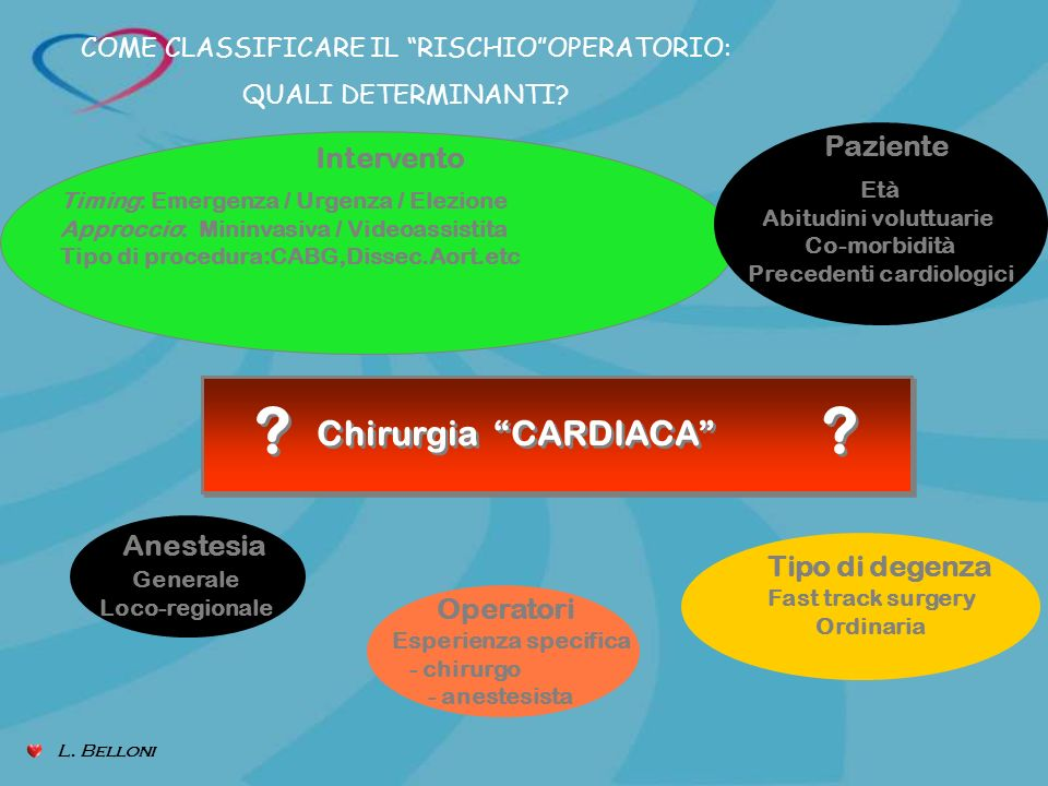 Abitudini voluttuarie Precedenti cardiologici