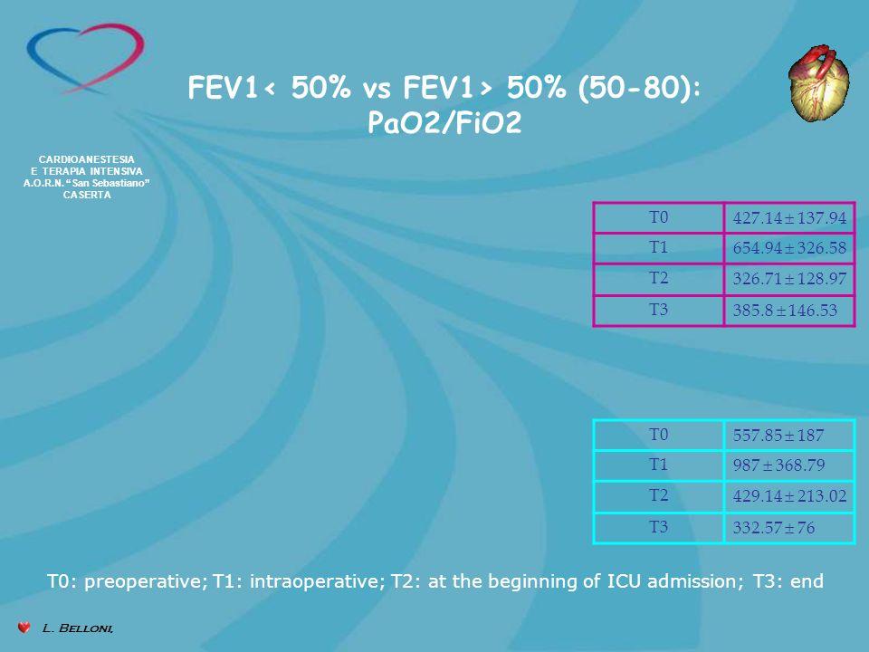 FEV1< 50% vs FEV1> 50% (50-80): PaO2/FiO2