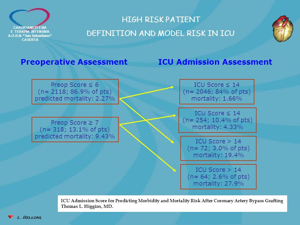 Preoperative Assessment ICU Admission Assessment