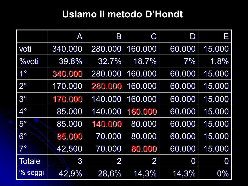 Usiamo il metodo D'Hondt