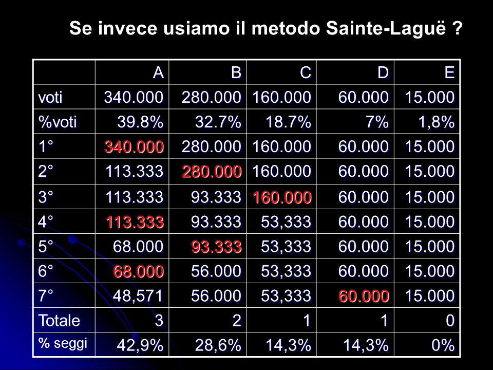 Se invece usiamo il metodo Sainte-Laguë