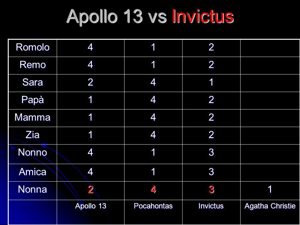 Apollo 13 vs Invictus Romolo 4 1 2 Remo Sara Papà Mamma Zia Nonno 3