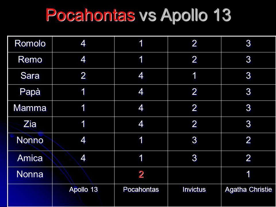 Pocahontas vs Apollo 13 Romolo 4 1 2 3 Remo Sara Papà Mamma Zia Nonno