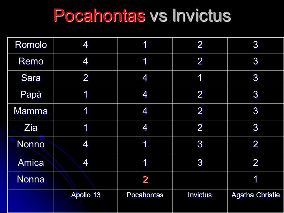 Pocahontas vs Invictus