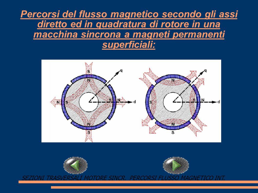 Percorsi del flusso magnetico secondo gli assi diretto ed in quadratura di rotore in una macchina sincrona a magneti permanenti superficiali: