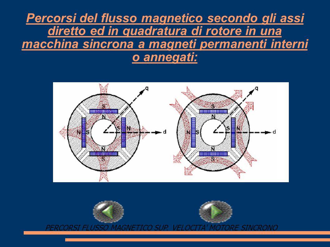 PERCORSI FLUSSO MAGNETICO SUP.