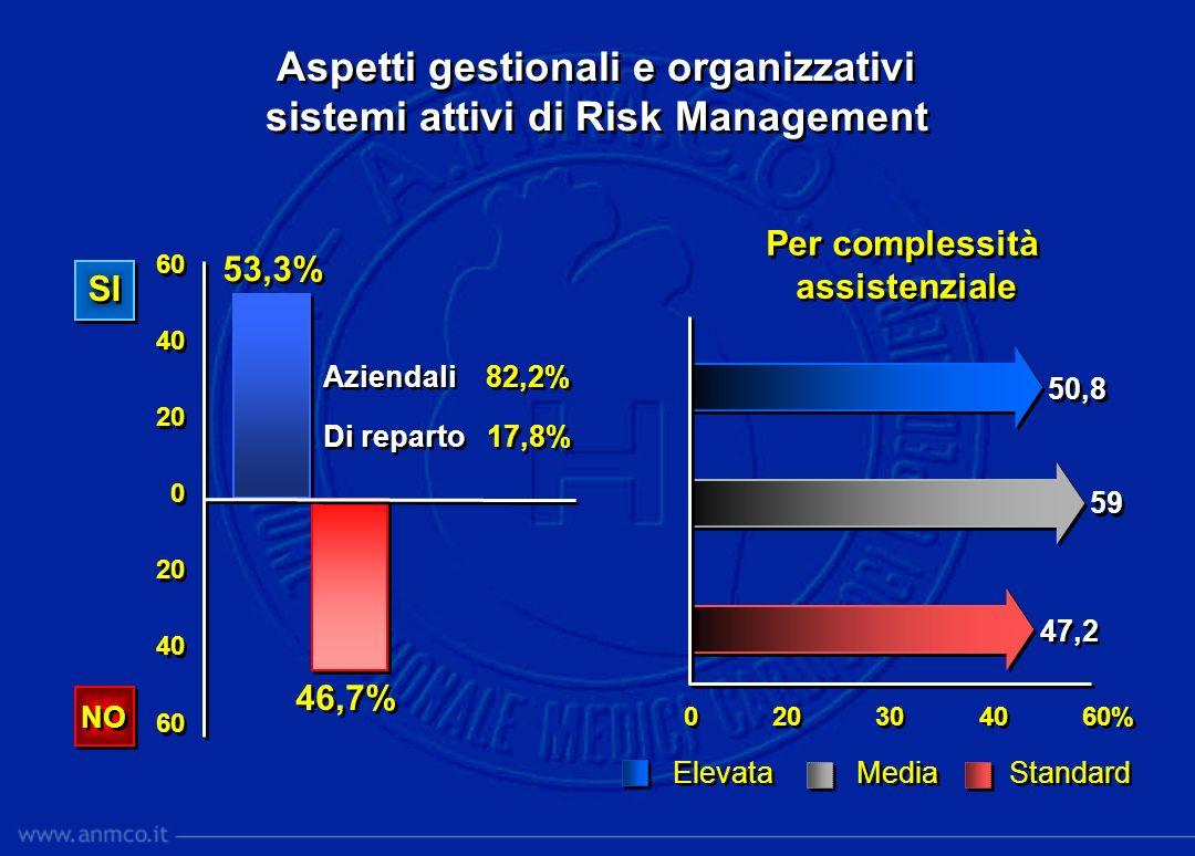 Aspetti gestionali e organizzativi sistemi attivi di Risk Management