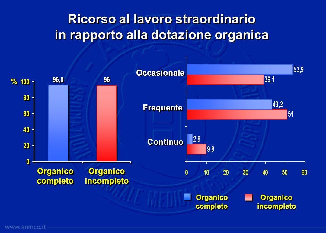 Ricorso al lavoro straordinario in rapporto alla dotazione organica