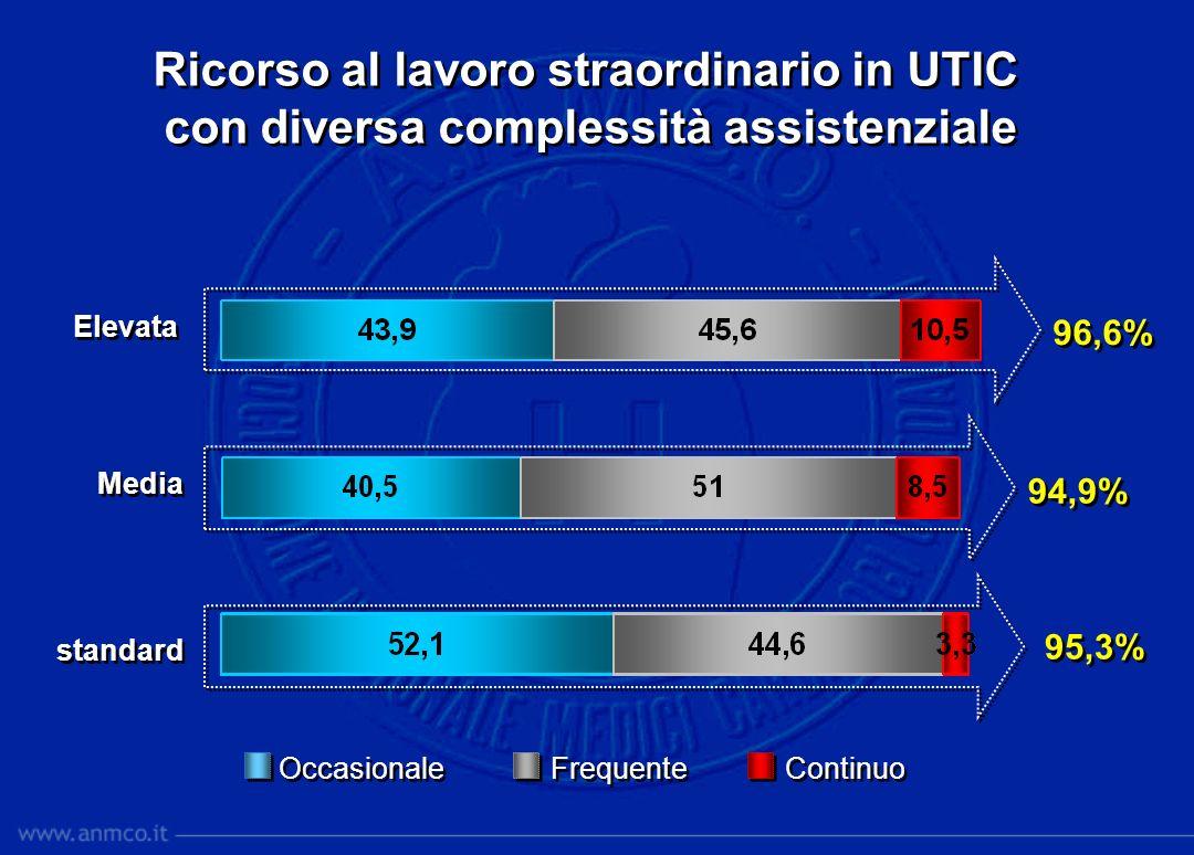 Ricorso al lavoro straordinario in UTIC