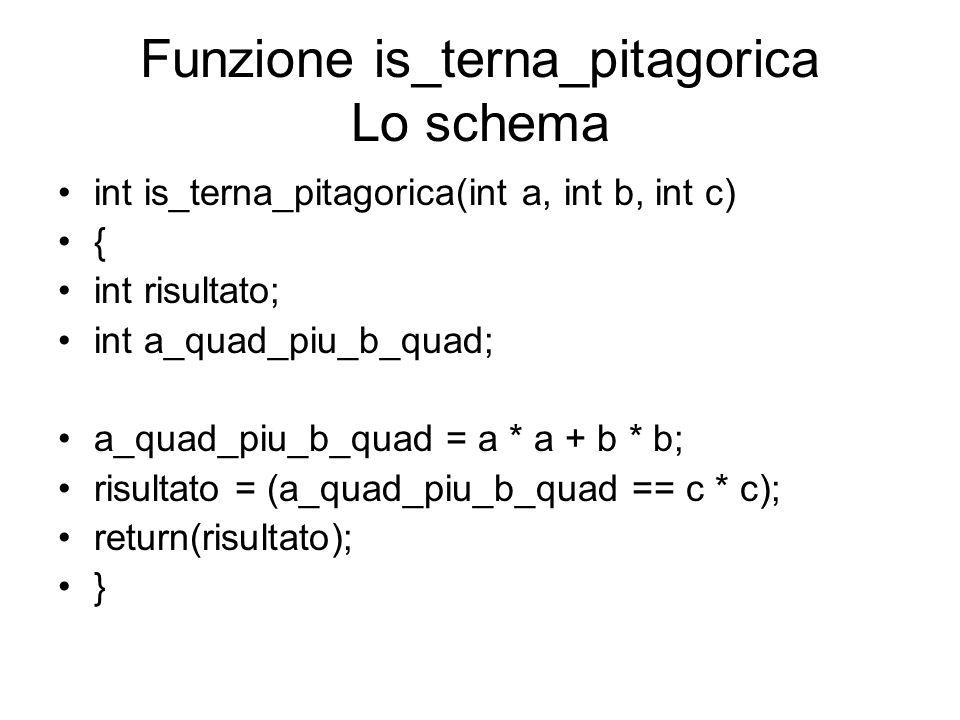Funzione is_terna_pitagorica Lo schema