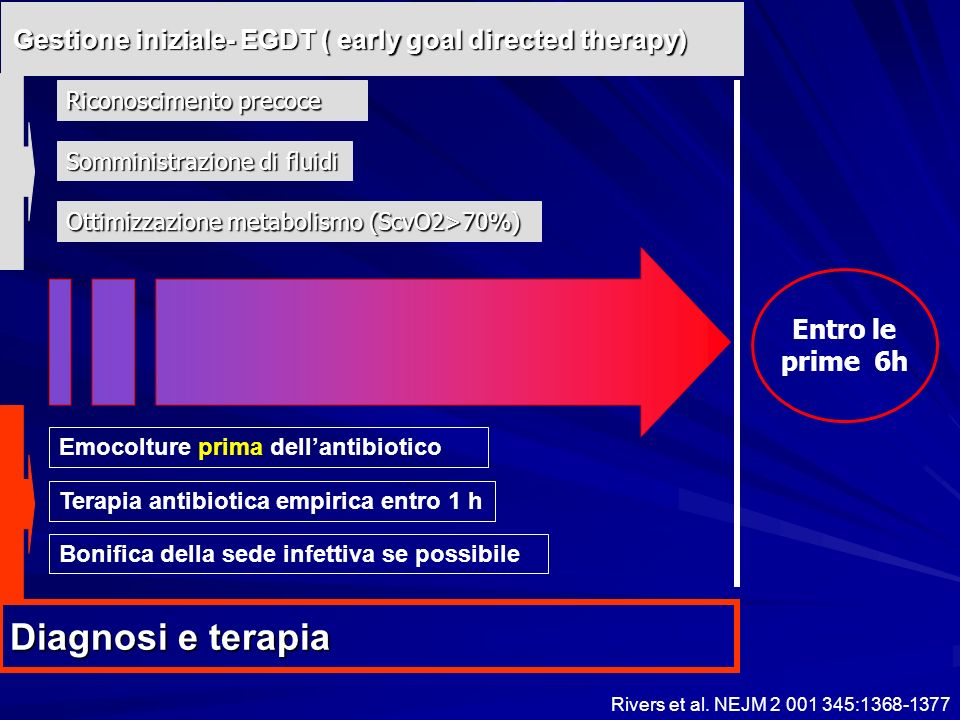 Gestione iniziale- EGDT ( early goal directed therapy)
