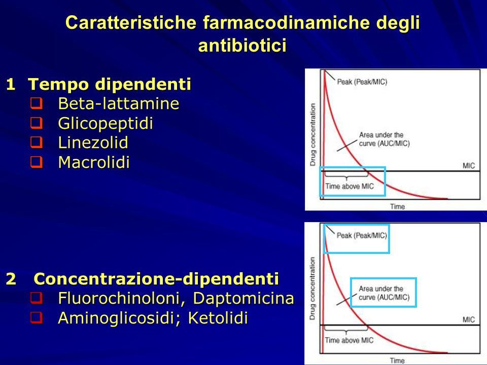 Caratteristiche farmacodinamiche degli antibiotici
