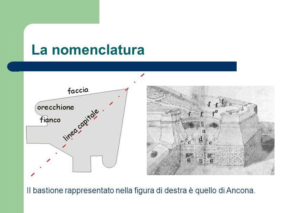 La nomenclatura Il bastione rappresentato nella figura di destra è quello di Ancona.