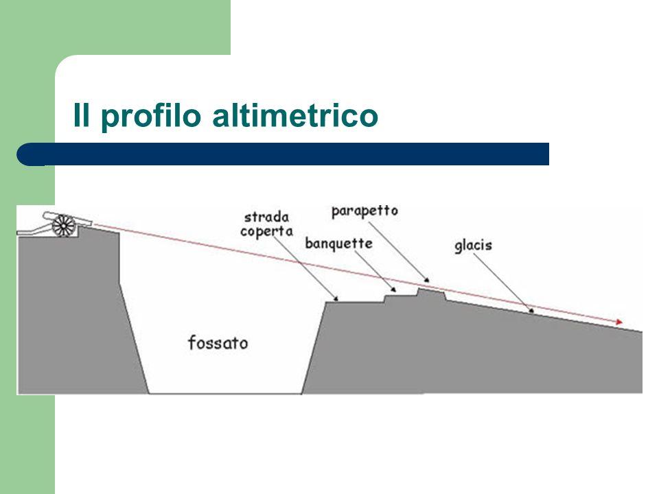 Il profilo altimetrico