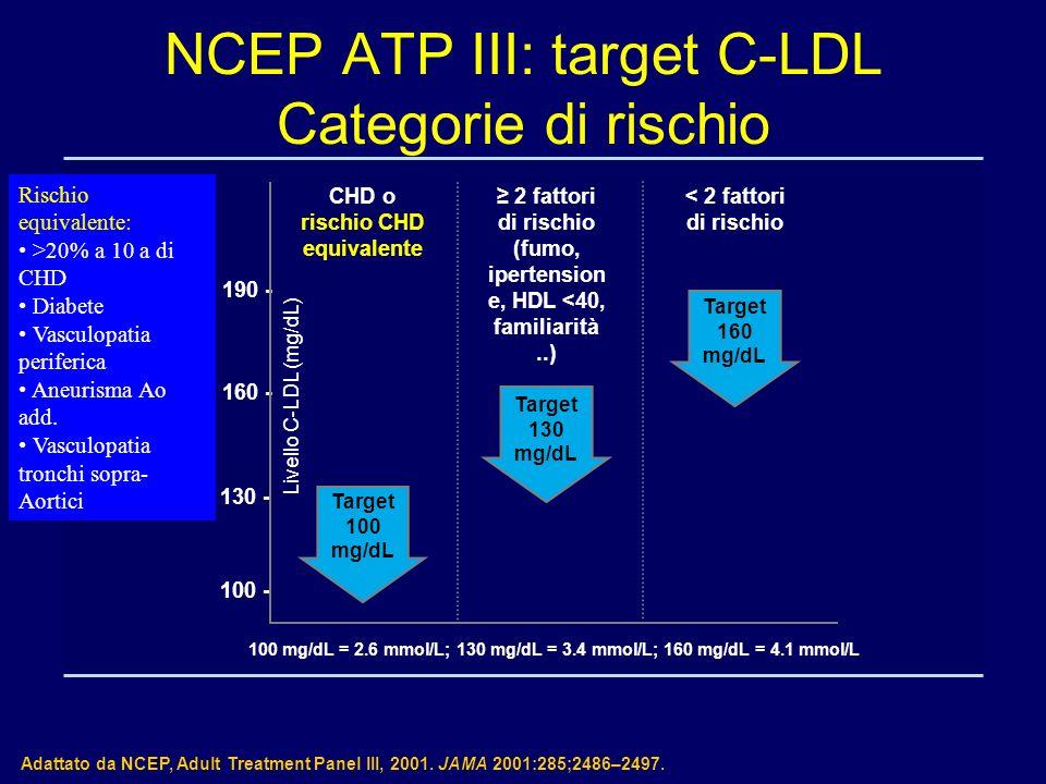 NCEP ATP III: target C-LDL Categorie di rischio