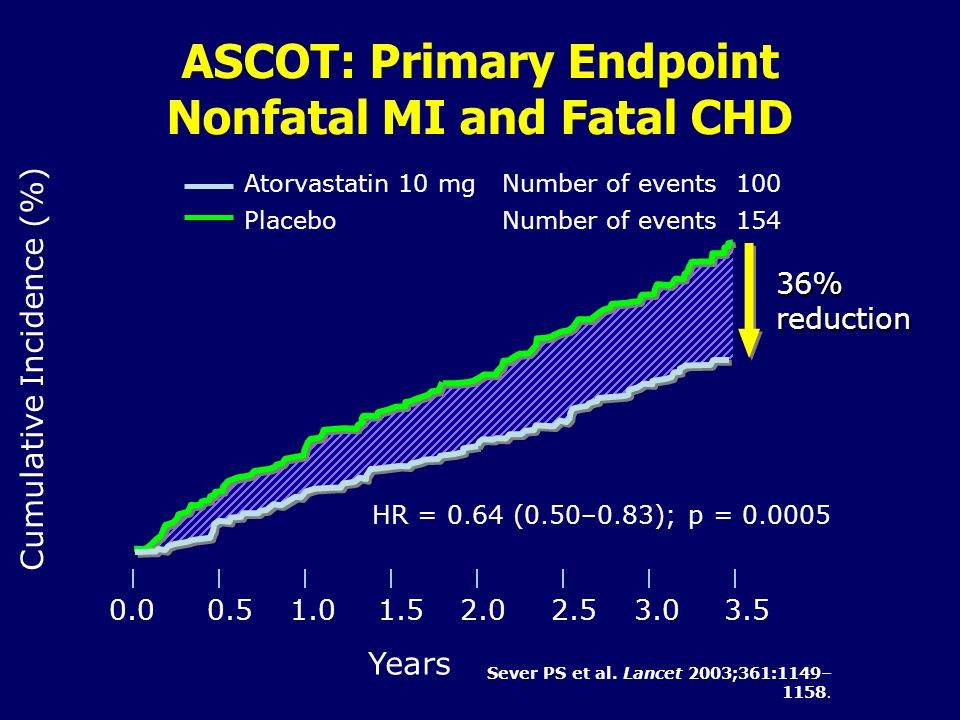 ASCOT: Primary Endpoint Nonfatal MI and Fatal CHD