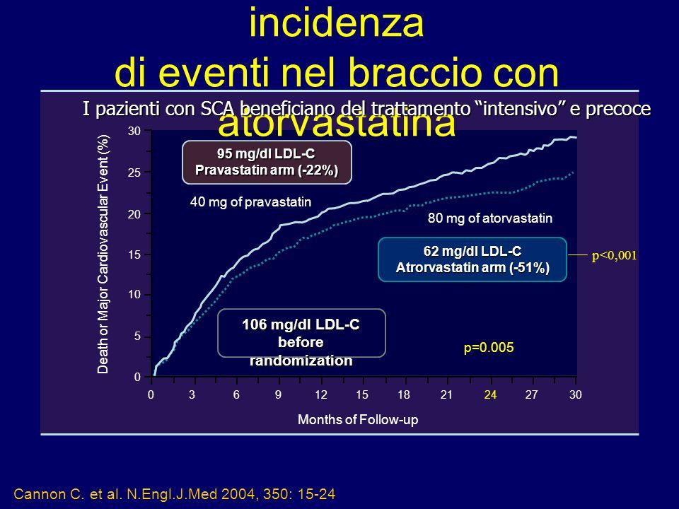 Studio PROVE-IT: minore incidenza di eventi nel braccio con atorvastatina