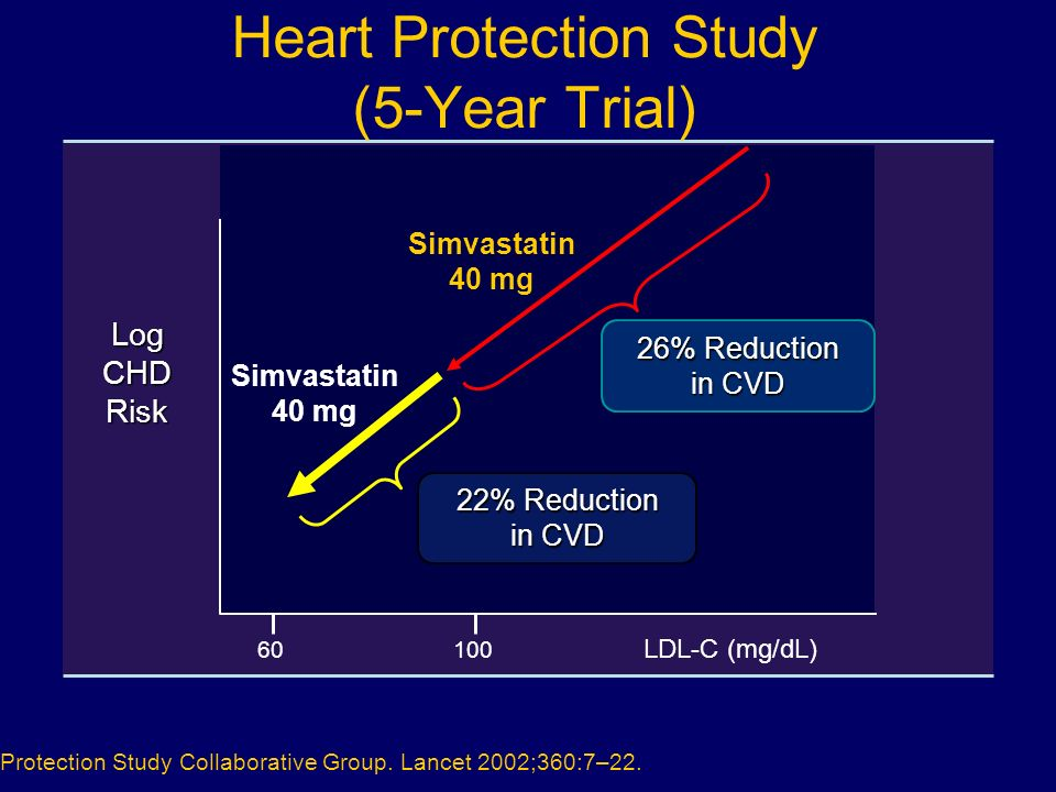 Heart Protection Study (5-Year Trial)
