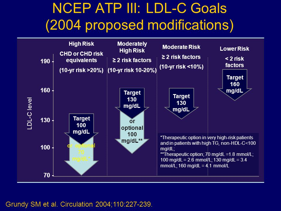 NCEP ATP III: LDL-C Goals (2004 proposed modifications)