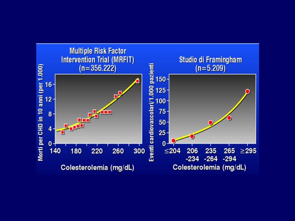 L'importanza dell'ipercolesterolemia nell'eziopatogenesi della malattia aterosclerotica ci proviene tanto da studi epidemiologici quando da studi di intervento; in particolare tra gli studi epidemiologici ricordiamo il MRFIT che ha arruolato 300.000 persone e Lo studio di Framingham che ne ha arruolato un numero molto minore ma è stato seguito per un periodo lunghissimo tempo