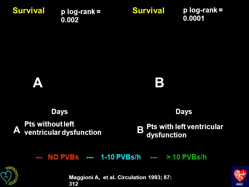 A B A B Survival Survival p log-rank = 0.0001 p log-rank = 0.002 Days