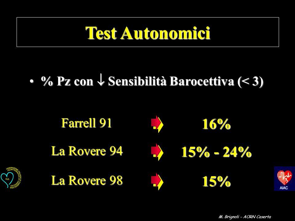 % Pz con  Sensibilità Barocettiva (< 3)