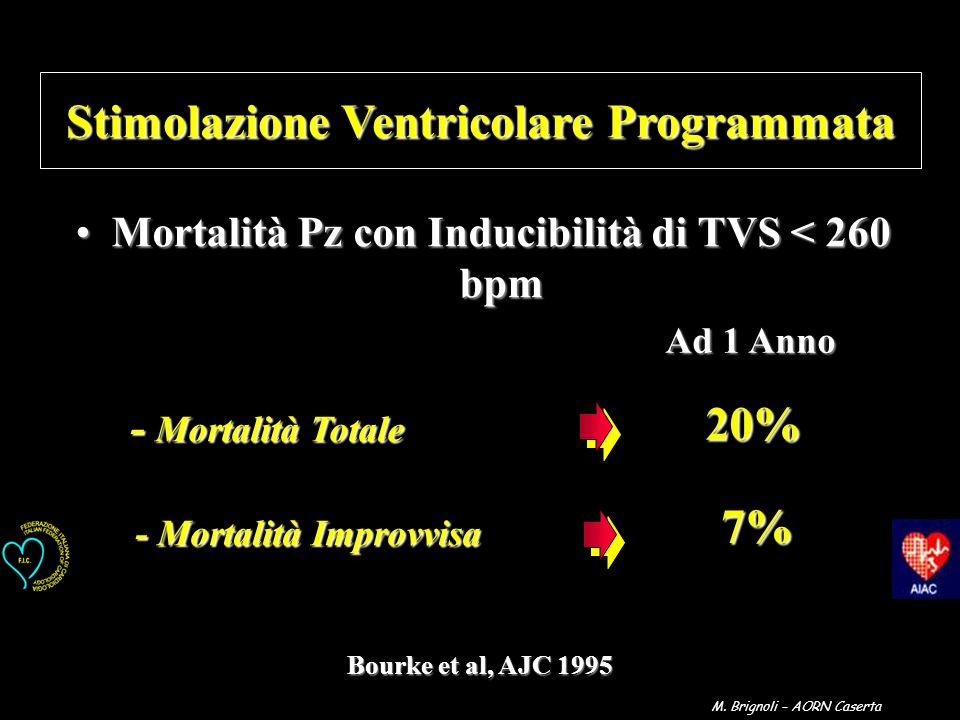 Stimolazione Ventricolare Programmata 20% 7%