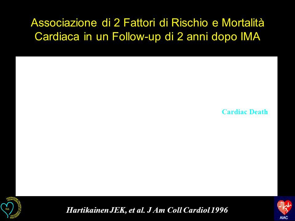 Hartikainen JEK, et al. J Am Coll Cardiol 1996