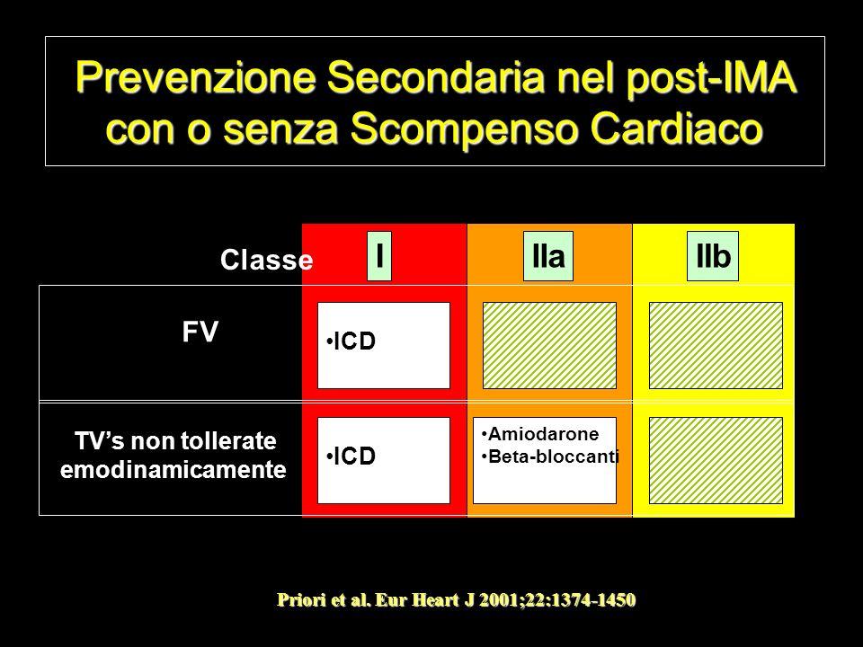 Prevenzione Secondaria nel post-IMA con o senza Scompenso Cardiaco