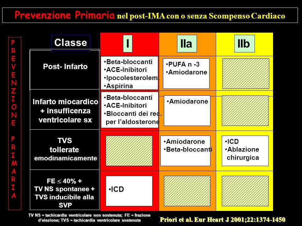Prevenzione Primaria nel post-IMA con o senza Scompenso Cardiaco