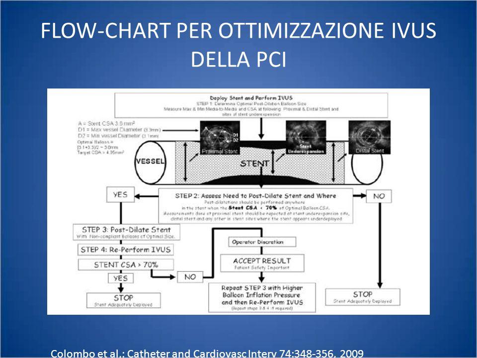 FLOW-CHART PER OTTIMIZZAZIONE IVUS DELLA PCI