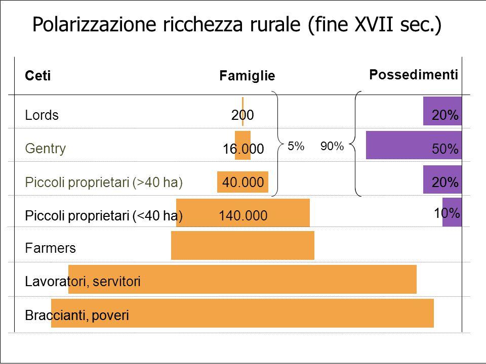 Polarizzazione ricchezza rurale (fine XVII sec.)
